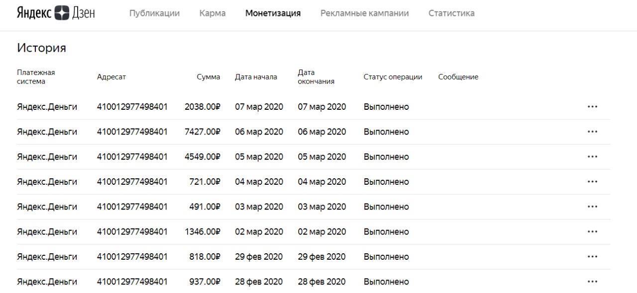 статистика выплат от заработка на Яндекс.Дзен